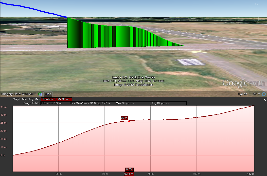 Autonomous Take-off Performance